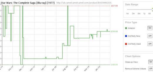 affari su amazon grafico prezzi