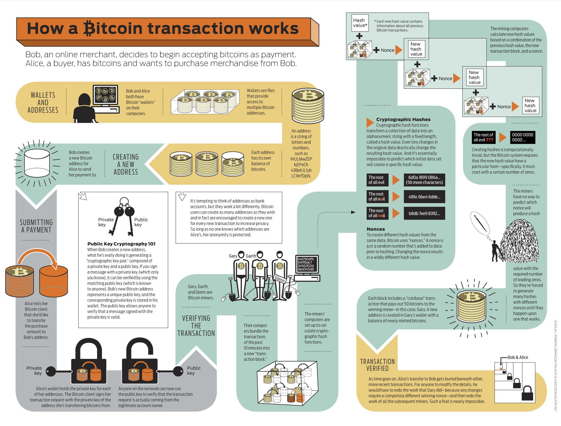 come funziona pagamento bitcoin