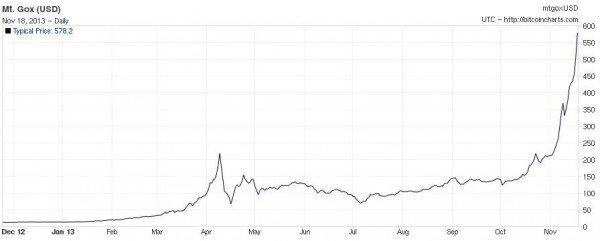 quanto vale 1 bitcoin valore btc grafico speculazione finanziaria